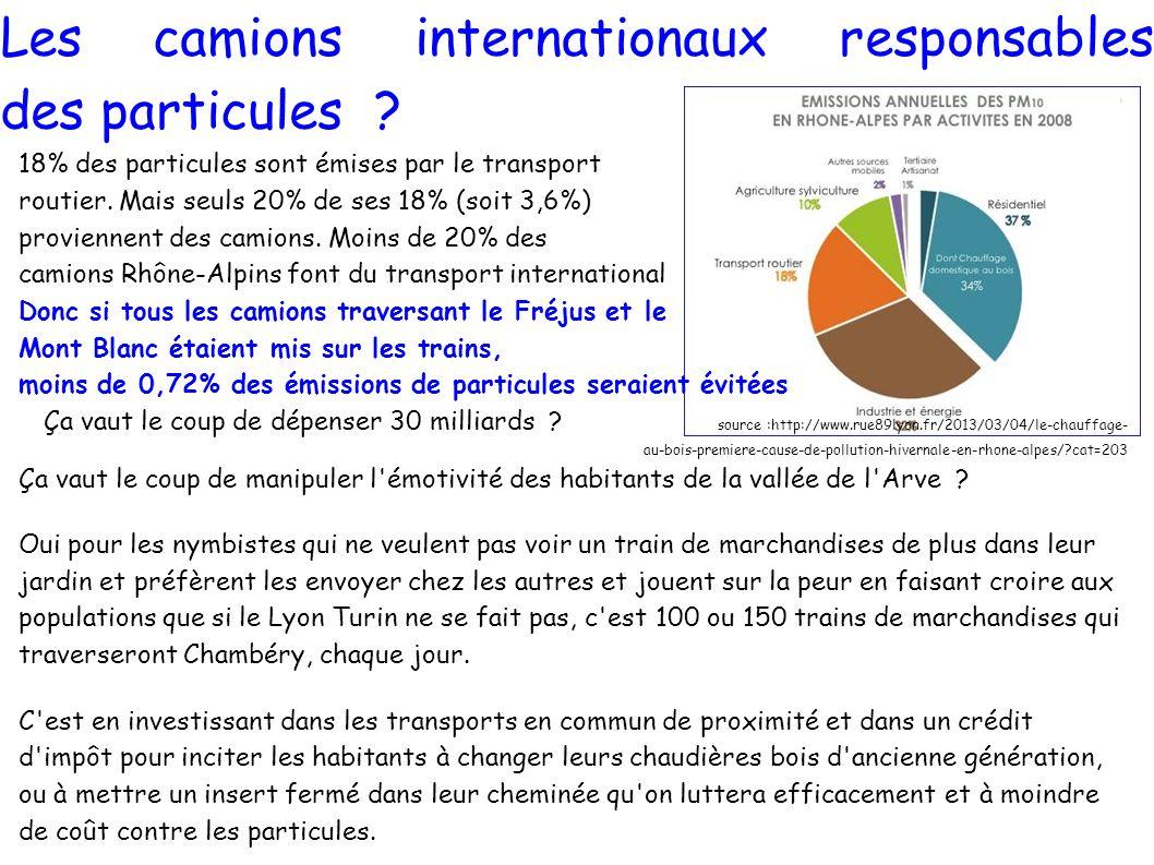 Les camions internationaux responsables des particules ? 18% des particules sont émises par le transport routier. Mais seuls 20% de ses 18% (soit 3,6%