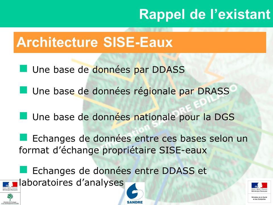 Architecture SISE-Eaux Rappel de lexistant Une base de données par DDASS Une base de données régionale par DRASS Echanges de données entre ces bases s