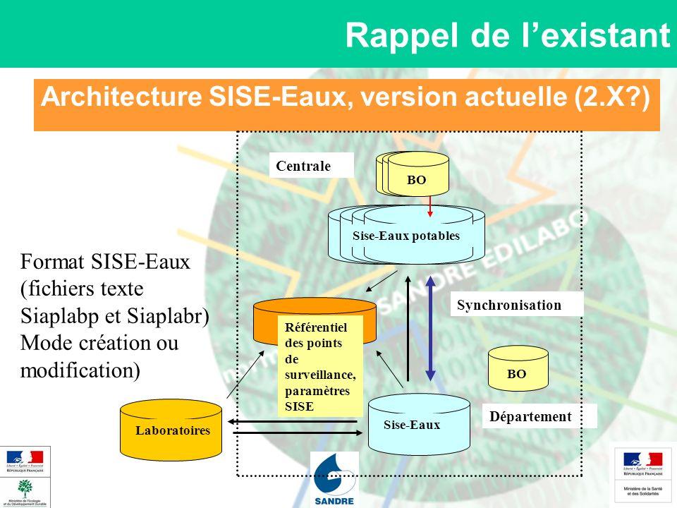 Architecture SISE-Eaux, version actuelle (2.X?) Rappel de lexistant Sise-Eaux Laboratoires Centrale Sise-Eaux Sise-Eaux potables BO Département BO For
