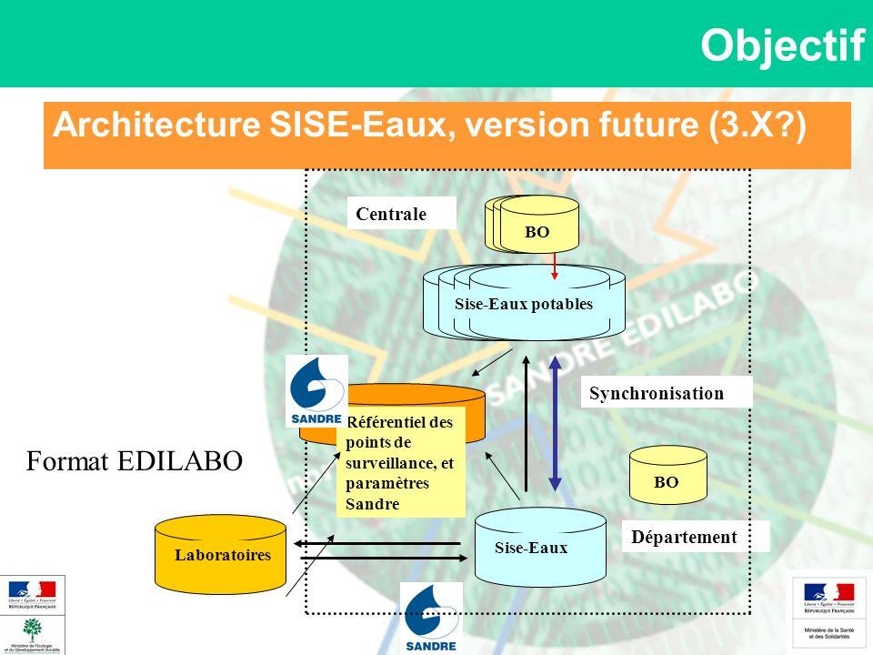 Architecture SISE-Eaux, version future (3.X?) Objectif Sise-Eaux Laboratoires Centrale Sise-Eaux Sise-Eaux potables BO Département BO Format EDILABO S