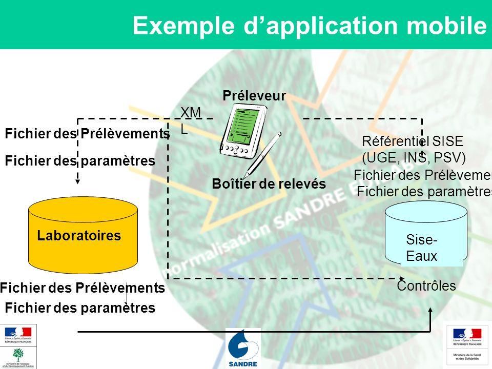 Exemple dapplication mobile Sise- Eaux Laboratoires Fichier des Prélèvements Contrôles Fichier des paramètres Préleveur Fichier des Prélèvements Fichi