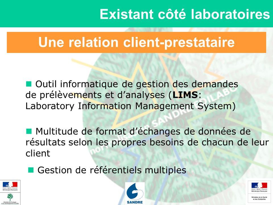 Une relation client-prestataire Existant côté laboratoires Outil informatique de gestion des demandes de prélèvements et danalyses (LIMS: Laboratory I
