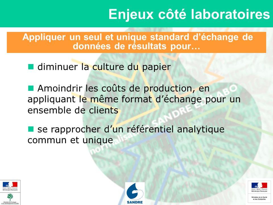 Appliquer un seul et unique standard déchange de données de résultats pour… Enjeux côté laboratoires Amoindrir les coûts de production, en appliquant