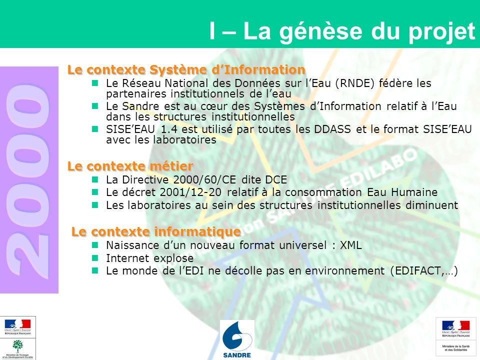 I – La génèse du projet Le contexte Système dInformation Le Réseau National des Données sur lEau (RNDE) fédère les partenaires institutionnels de leau Le Sandre est au cœur des Systèmes dInformation relatif à lEau dans les structures institutionnelles SISEEAU 1.4 est utilisé par toutes les DDASS et le format SISEEAU avec les laboratoires Le contexte métier La Directive 2000/60/CE dite DCE Le décret 2001/12-20 relatif à la consommation Eau Humaine Les laboratoires au sein des structures institutionnelles diminuent Le contexte informatique Le contexte informatique Naissance dun nouveau format universel : XML Internet explose Le monde de lEDI ne décolle pas en environnement (EDIFACT,…)