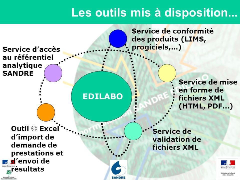 Les outils mis à disposition... Service de mise en forme de fichiers XML (HTML, PDF…) Service de validation de fichiers XML Service daccès au référent