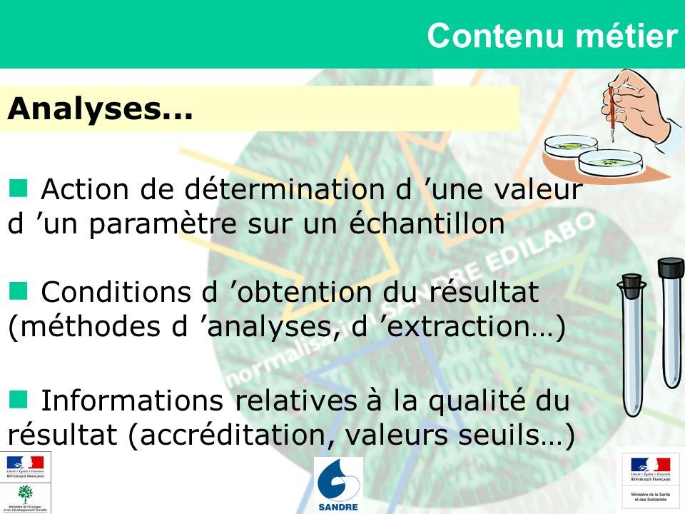 Contenu métier Analyses... Action de détermination d une valeur d un paramètre sur un échantillon Conditions d obtention du résultat (méthodes d analy