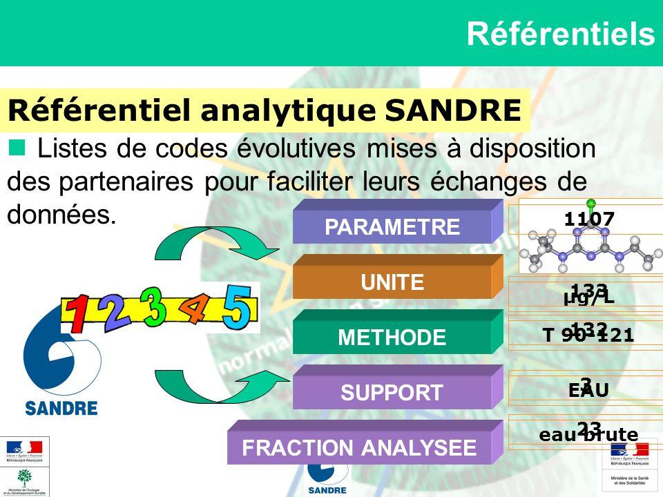 Référentiels Référentiel analytique SANDRE Listes de codes évolutives mises à disposition des partenaires pour faciliter leurs échanges de données. PA