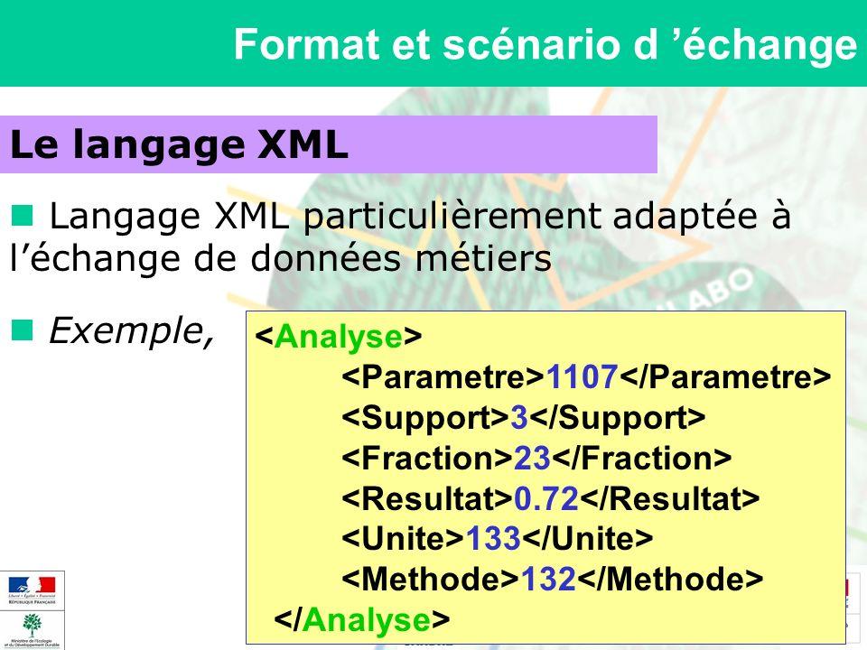 Format et scénario d échange Le langage XML Langage XML particulièrement adaptée à léchange de données métiers Exemple, 1107 3 23 0.72 133 132