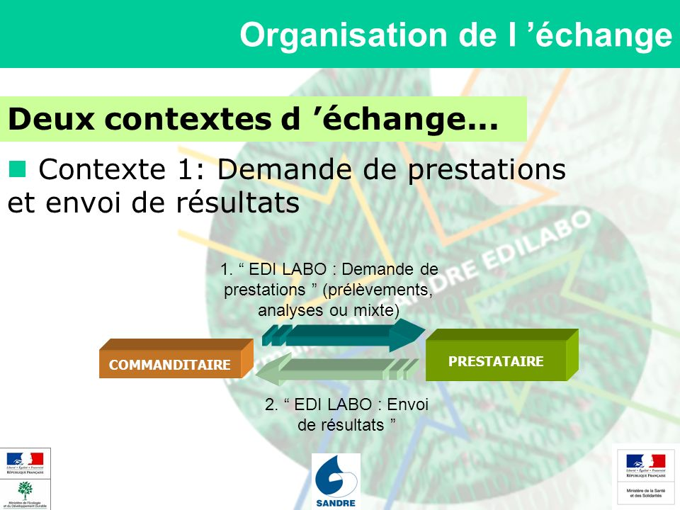 Deux contextes d échange... Contexte 1: Demande de prestations et envoi de résultats COMMANDITAIRE PRESTATAIRE 1. EDI LABO : Demande de prestations (p