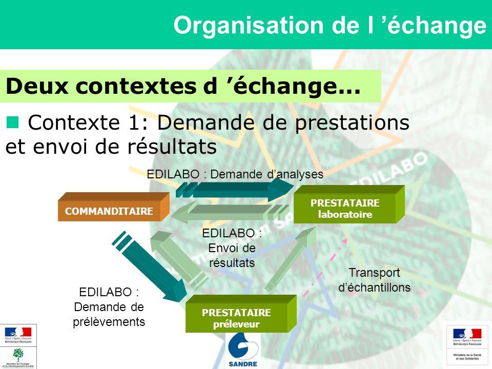 Organisation de l échange Deux contextes d échange... Contexte 1: Demande de prestations et envoi de résultats COMMANDITAIRE PRESTATAIRE laboratoire E
