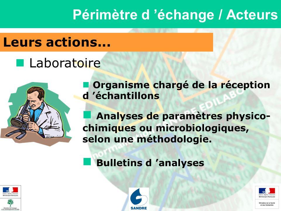 Leurs actions... Périmètre d échange / Acteurs Laboratoire Analyses de paramètres physico- chimiques ou microbiologiques, selon une méthodologie. Orga