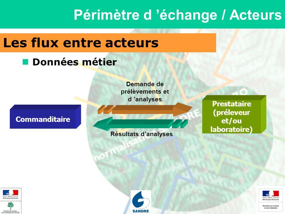 Les flux entre acteurs Périmètre d échange / Acteurs Commanditaire Prestataire (préleveur et/ou laboratoire) Demande de prélèvements et d analyses Rés