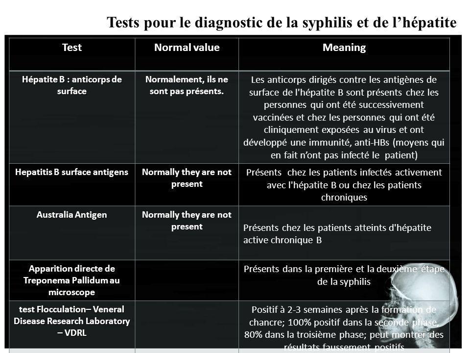 Test Normal value Meaning Hépatite B : anticorps de surface Normalement, ils ne sont pas présents. Les anticorps dirigés contre les antigènes de surfa