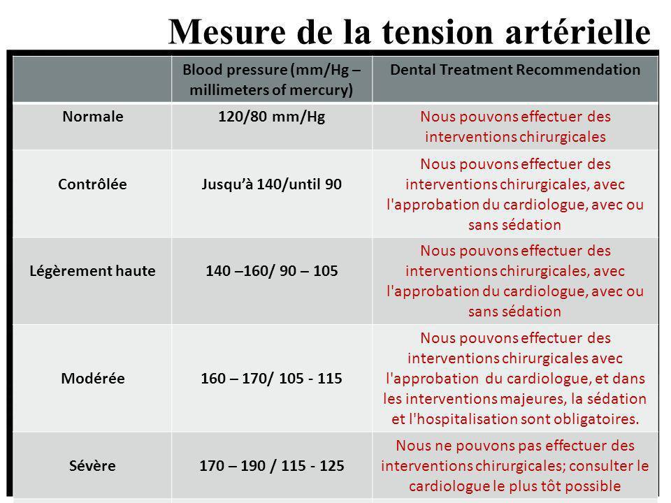 Mesure de la tension artérielle Blood pressure (mm/Hg – millimeters of mercury) Dental Treatment Recommendation Normale120/80 mm/HgNous pouvons effect