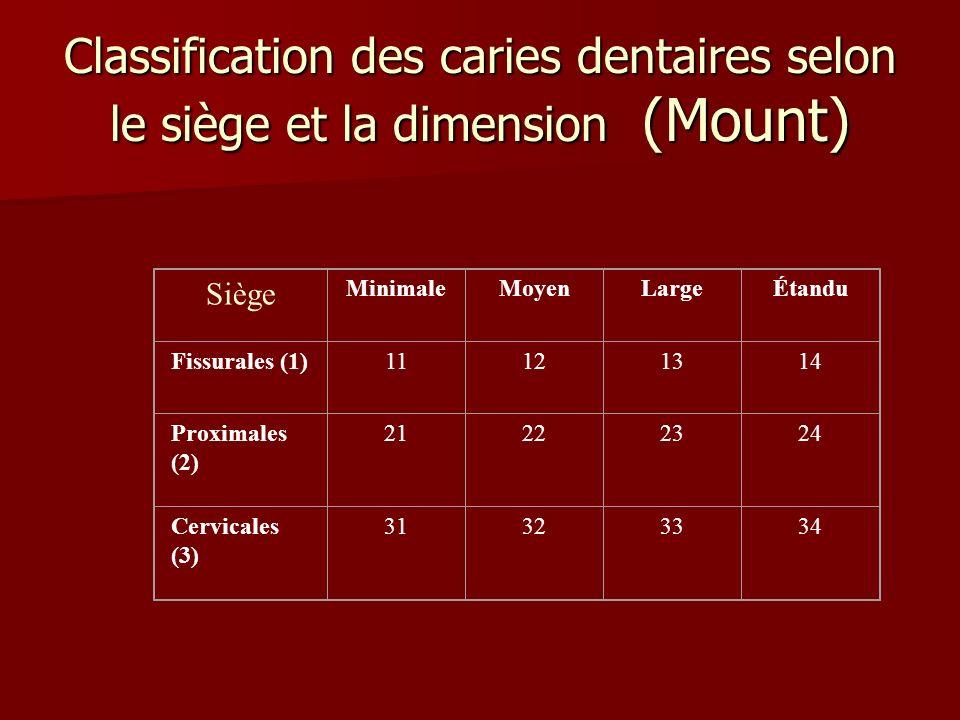 Classification des caries dentaires selon le siège et la dimension (Mount) Siège MinimaleMoyenLargeÉtandu Fissurales (1)11121314 Proximales (2) 212223