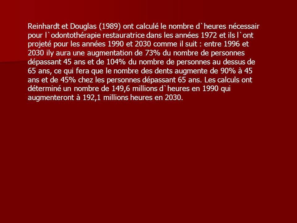 Reinhardt et Douglas (1989) ont calculé le nombre d`heures nécessair pour l`odontothérapie restauratrice dans les années 1972 et ils l`ont projeté pou