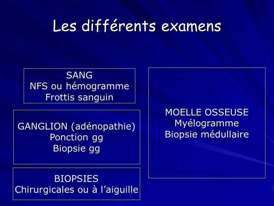 IV.Diagnostic étiologique : 1.