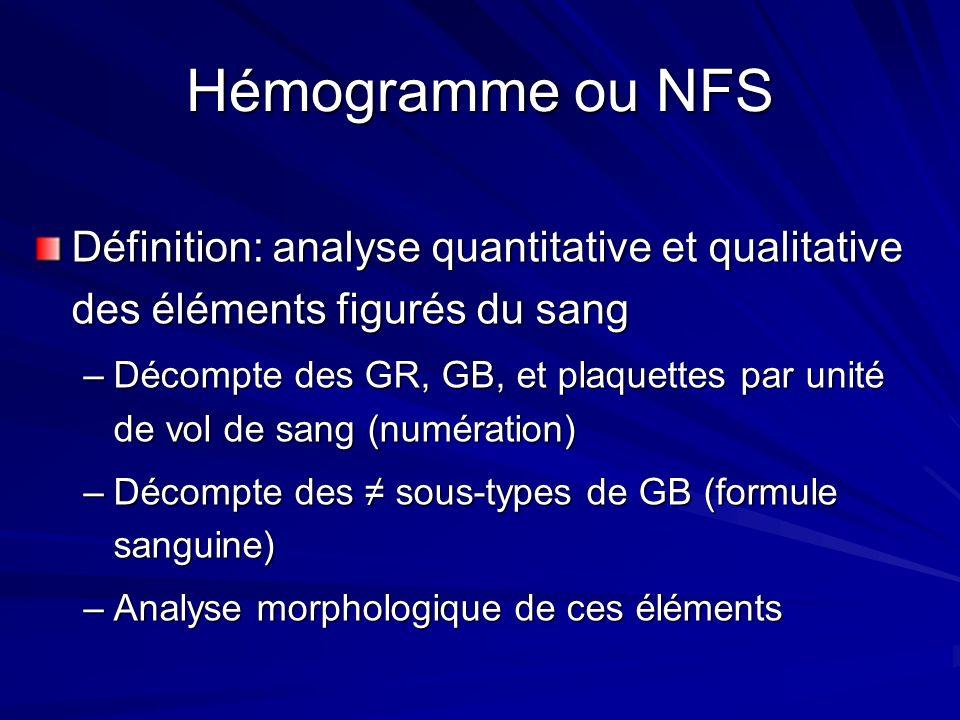 Valeurs Normales de l Hémogramme La Numération –Globules Blancs : 4-10x10 9 /L 4-15x10 9 /L –Plaquettes : 150-450 x10 9 /L20 x10 9 /L –Globules Rouges –H : 4.5-6.2 x10 12 /L F : 4-5.4 x10 12 /L –E : 3.6-5 x10 12 /L NRS : 5-6 x10 12 /L –Hémoglobine (Hb) –H : 13-18 g/dL F : 12-16 g/dL –E : 12-16 g/dLNRS : 14-20 g/dL –Hématocrite –H : 40-54% F : 35-47% –E : 36-44%NRS : 44-62%