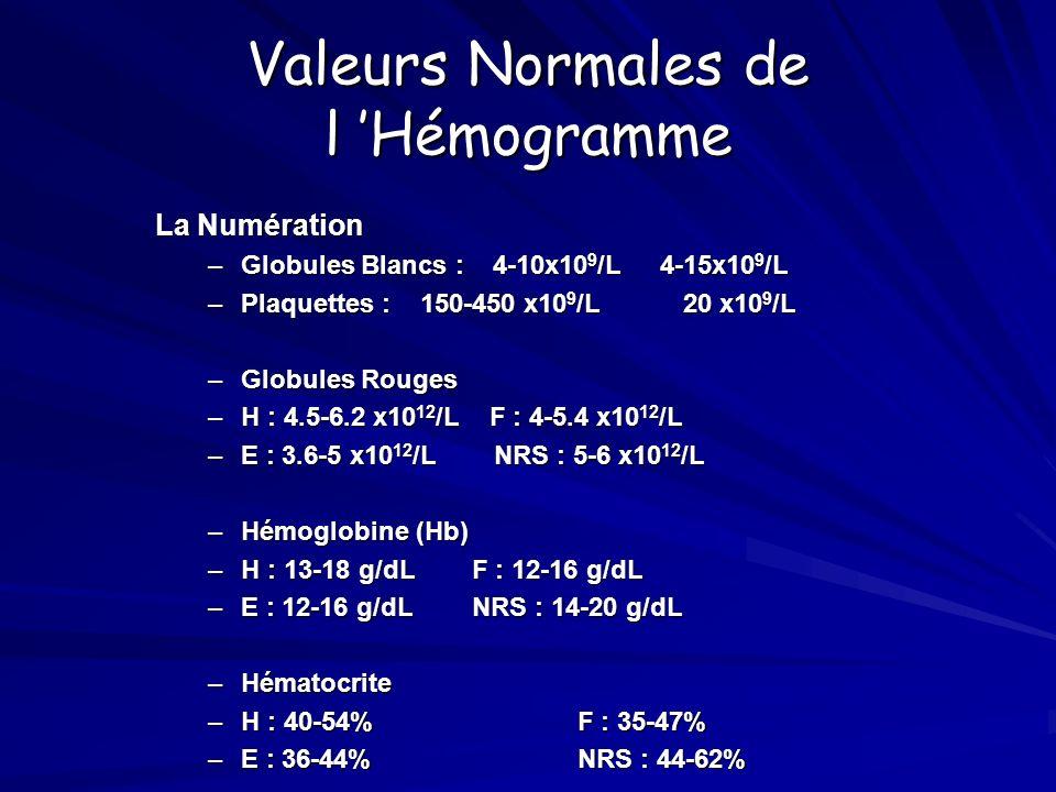 ANÉMIES PAR PERTE: Hémorragies aiguës ou chroniques.