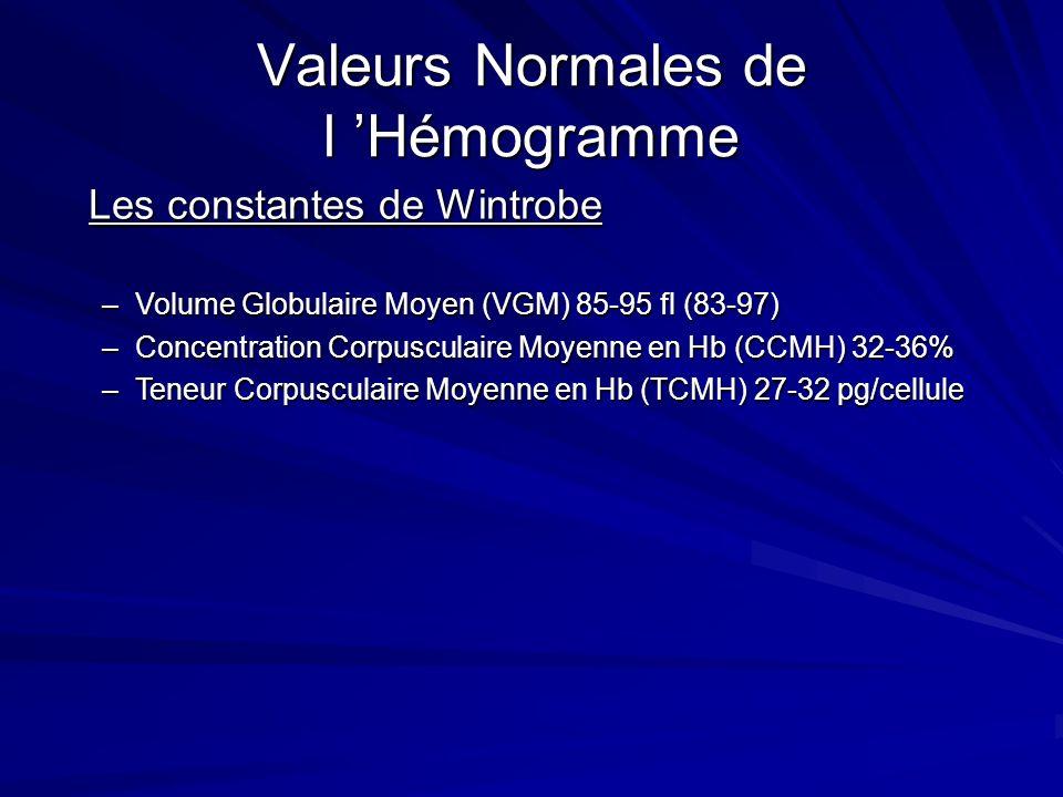 Classification Biologique Constantes érythocytaires: VGM= Hte(%) / Nbre GR (10 6 /mm 3 ): 80 < <95 CCHM=Hb (g%) x 100 / Hte (%): <32 Réticulocytes Anémie Normochrome Anémie Hypochrome Anémie Microcytaire Anémie Normocytaire Anémie Macrocytaire Anémie Régénérative Anémie Arégénérative