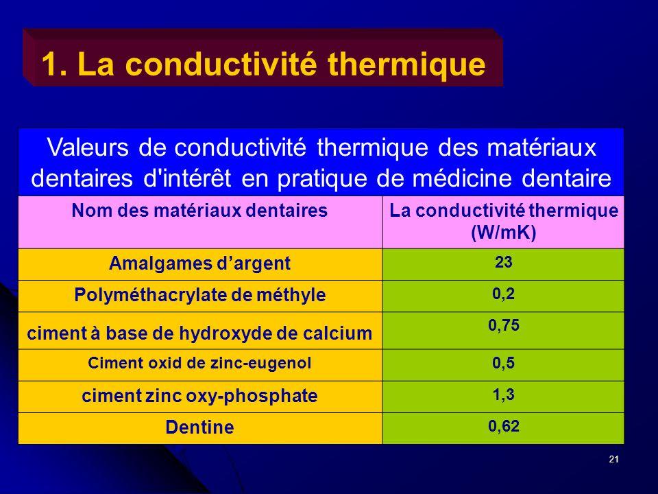 21 1. La conductivité thermique Valeurs de conductivité thermique des matériaux dentaires d'intérêt en pratique de médicine dentaire Nom des matériaux