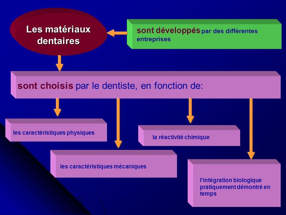 4 l'intégration biologique pratiquement démontré en temps Les matériaux dentaires sont développés par des différentes entreprises sont choisis par le