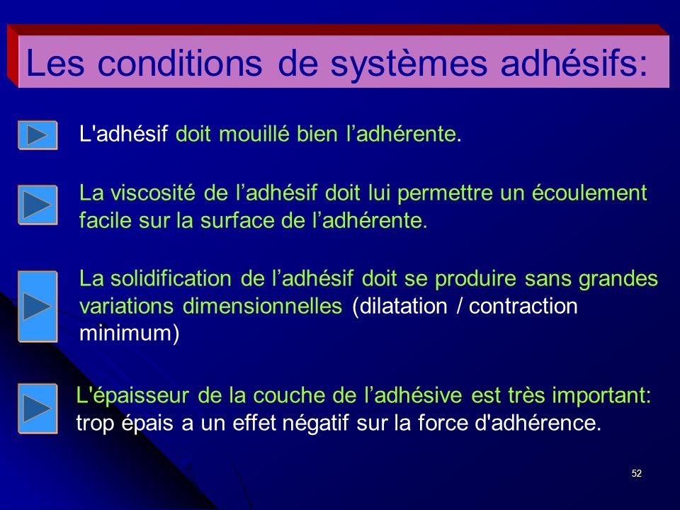 52 Les conditions de systèmes adhésifs: L'adhésif doit mouillé bien ladhérente. La viscosité de ladhésif doit lui permettre un écoulement facile sur l