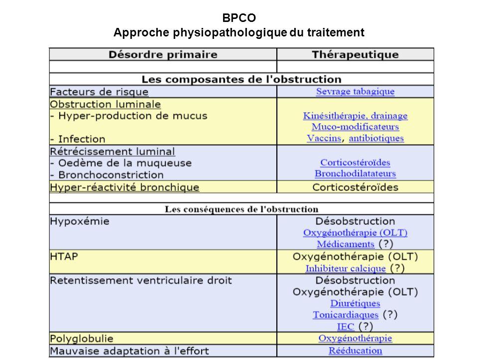 BPCO Approche physiopathologique du traitement