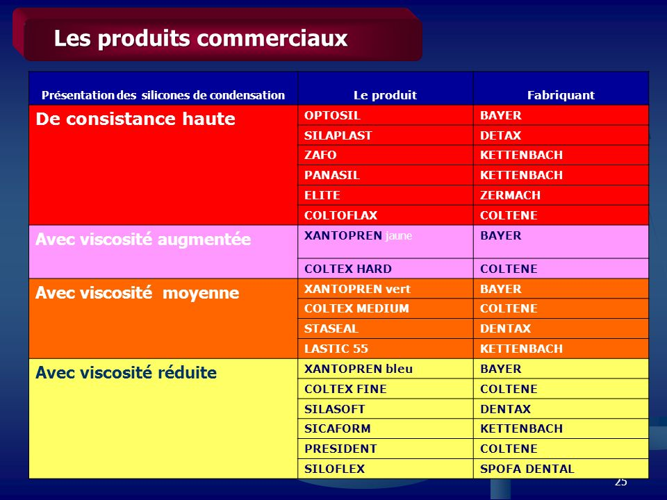 25 Les produits commerciaux Présentation des silicones de condensation Le produitFabriquant De consistance haute OPTOSILBAYER SILAPLASTDETAX ZAFOKETTE