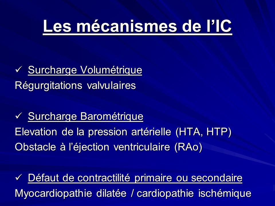 Les mécanismes de lIC Surcharge Volumétrique Surcharge Volumétrique Régurgitations valvulaires Surcharge Barométrique Surcharge Barométrique Elevation de la pression artérielle (HTA, HTP) Obstacle à léjection ventriculaire (RAo) Défaut de contractilité primaire ou secondaire Défaut de contractilité primaire ou secondaire Myocardiopathie dilatée / cardiopathie ischémique