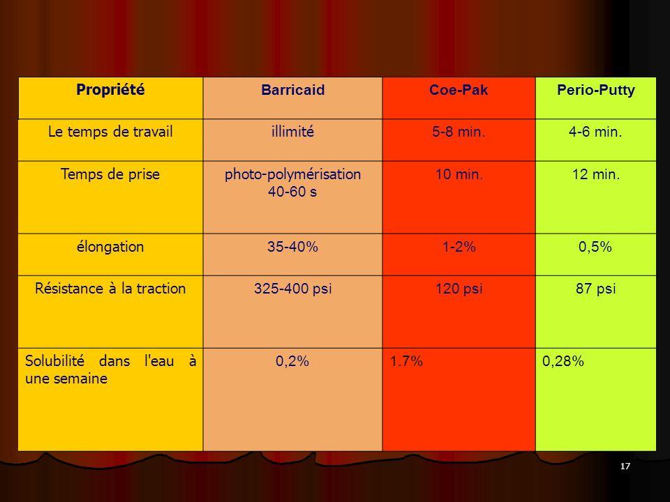 17 Propriété BarricaidCoe-PakPerio-Putty Le temps de travailillimité 5-8 min.4-6 min. Temps de prisephoto-polymérisation 40-60 s 10 min.12 min. élonga