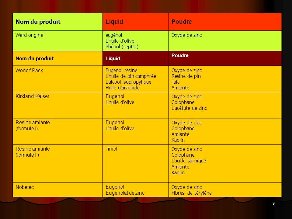 8 Nom du produit LiquidPoudre Ward original eugénol L'huile d'olive Phénol (septol) Oxyde de zinc Nom du produit Liquid Poudre Wondr' Pack Eugénol rés