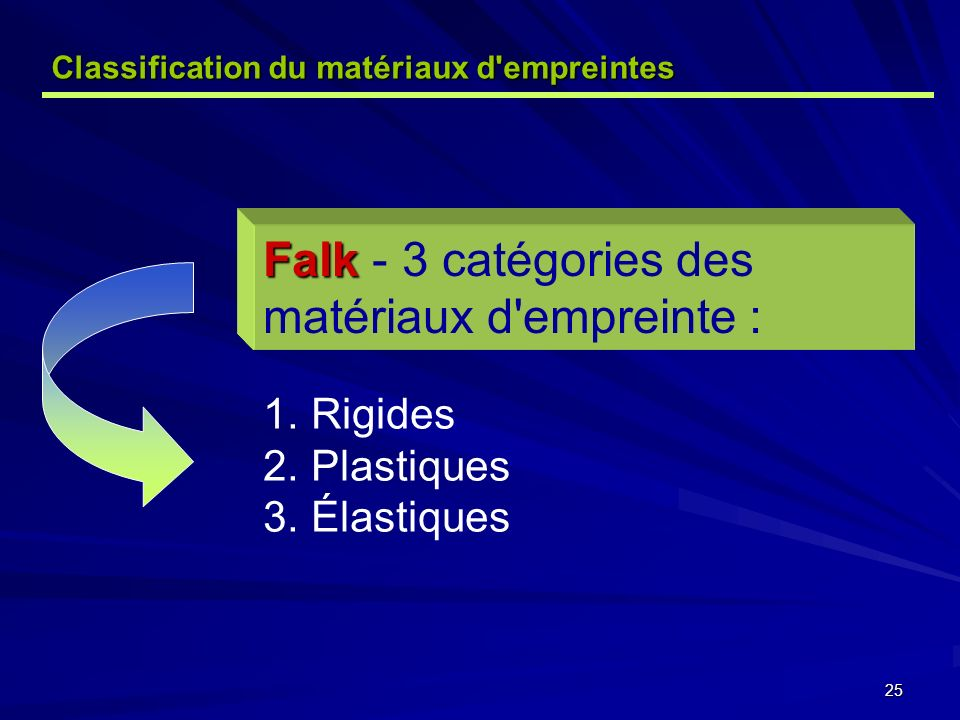 25 Classification du matériaux d empreintes Falk Falk - 3 catégories des matériaux d empreinte : 1.