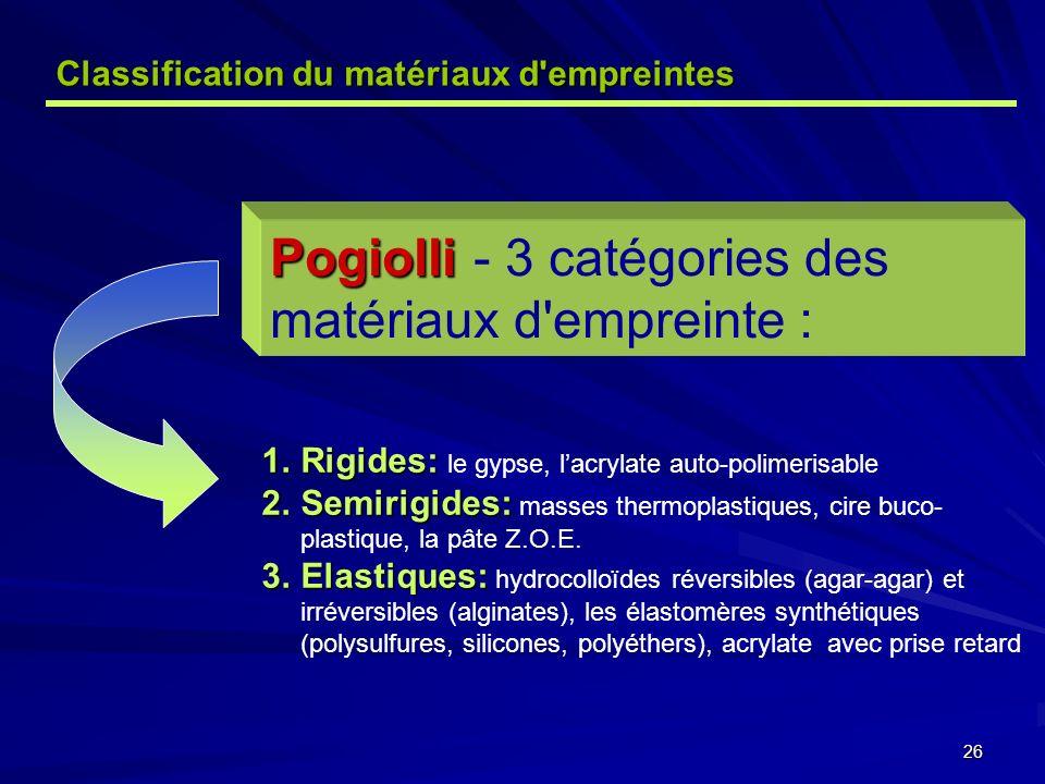 26 Pogiolli Pogiolli - 3 catégories des matériaux d empreinte : 1.Rigides: 1.Rigides: le gypse, lacrylate auto-polimerisable 2.Semirigides: 2.Semirigides: masses thermoplastiques, cire buco- plastique, la pâte Z.O.E.