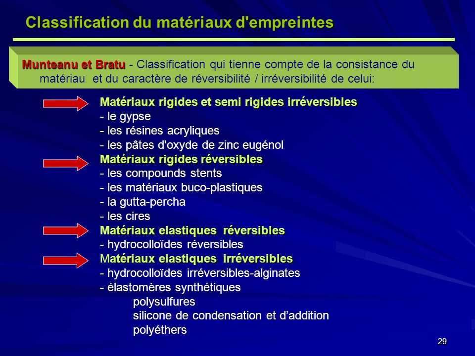 29 Munteanu et Bratu Munteanu et Bratu - Classification qui tienne compte de la consistance du matériau et du caractère de réversibilité / irréversibilité de celui: Matériaux rigides et semi rigides irréversibles - le gypse - les résines acryliques - les pâtes d oxyde de zinc eugénol Matériaux rigides réversibles - les compounds stents - les matériaux buco-plastiques - la gutta-percha - les cires atériaux elastiques réversibles Matériaux elastiques réversibles - hydrocolloïdes réversibles atériaux elastiques irréversibles Matériaux elastiques irréversibles - hydrocolloïdes irréversibles-alginates - élastomères synthétiques polysulfures silicone de condensation et daddition polyéthers Classification du matériaux d empreintes