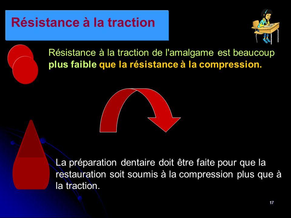 17 Résistance à la traction Résistance à la traction de l'amalgame est beaucoup plus faible que la résistance à la compression. La préparation dentair