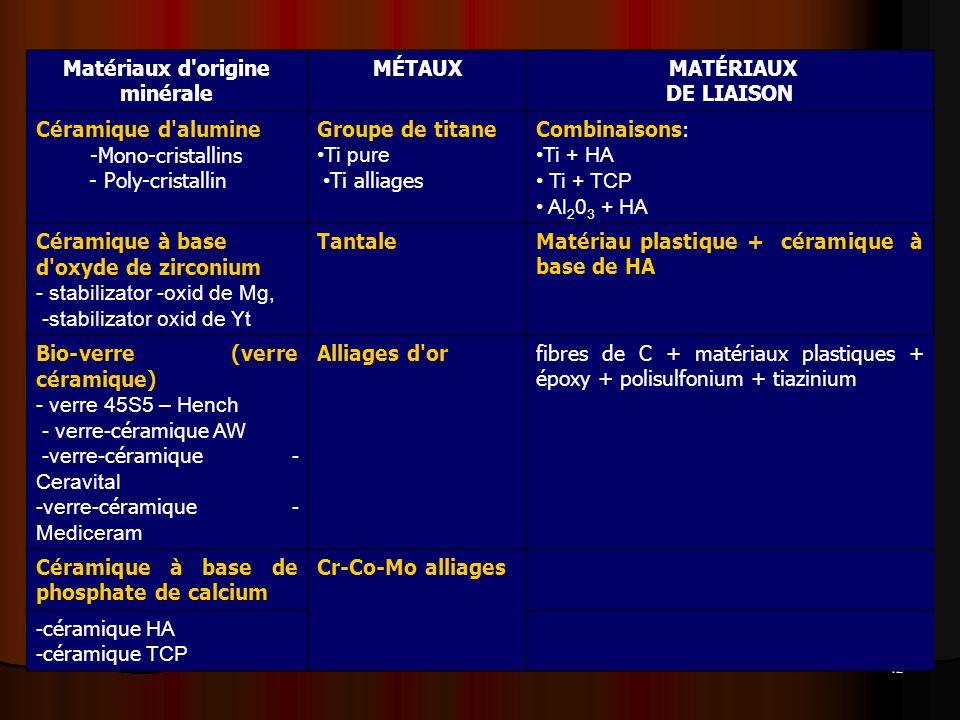 42 Matériaux d'origine minérale MÉTAUX MATÉRIAUX DE LIAISON Céramique d'alumine -Mono-cristallins - Poly-cristallin Groupe de titane Ti pure Ti alliag