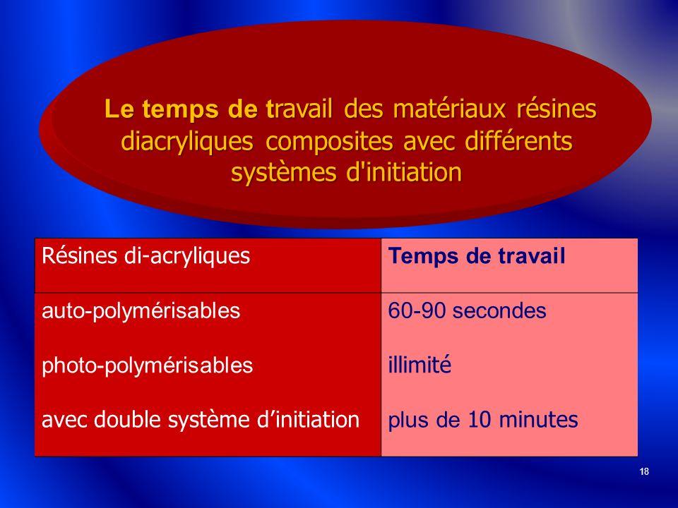 18 Le temps de t ravail des matériaux résines diacryliques composites avec différents systèmes d'initiation Le temps de t ravail des matériaux résines