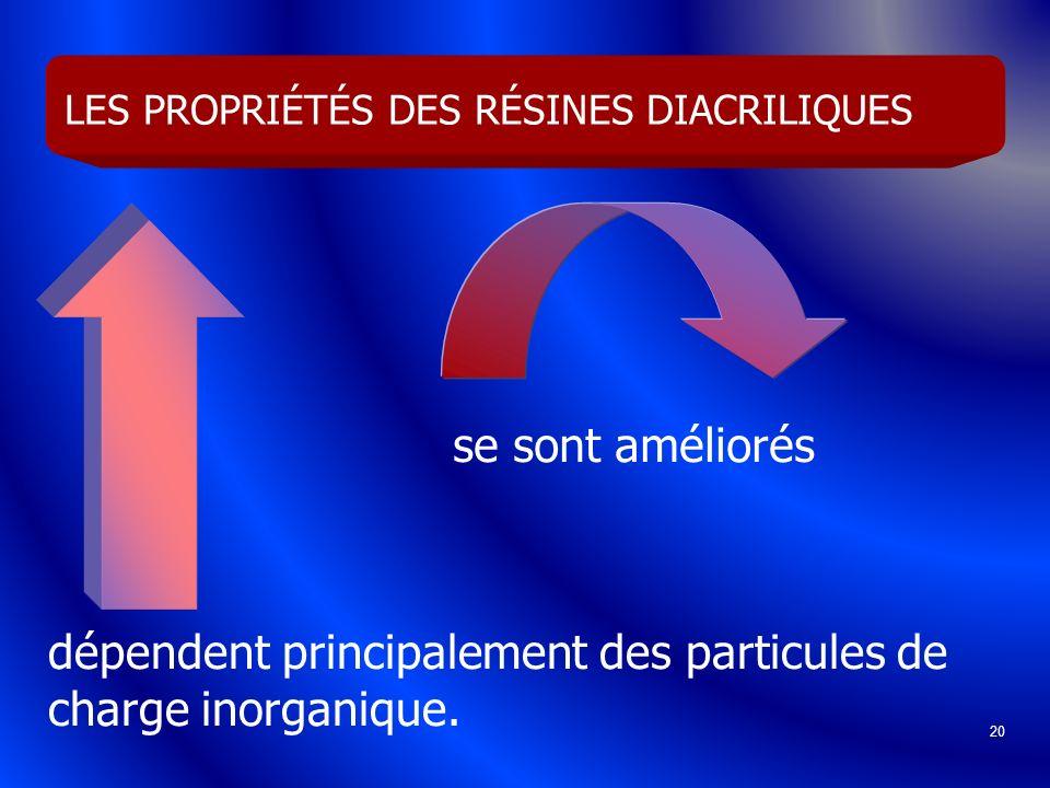 20 LES PROPRIÉTÉS DES RÉSINES DIACRILIQUES se sont améliorés dépendent principalement des particules de charge inorganique.
