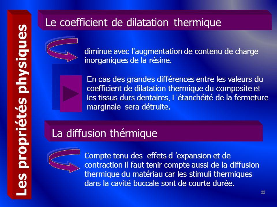 22 Le coefficient de dilatation thermique Les propriétés physiques La diffusion thérmique diminue avec l'augmentation de contenu de charge inorganique