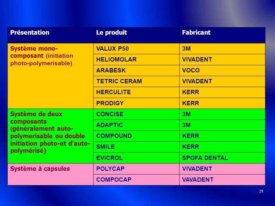 31 PrésentationLe produitFabricant Système mono- composant (initiation photo-polymerisable) VALUX P503M HELIOMOLARVIVADENT ARABESKVOCO TETRIC CERAMVIV