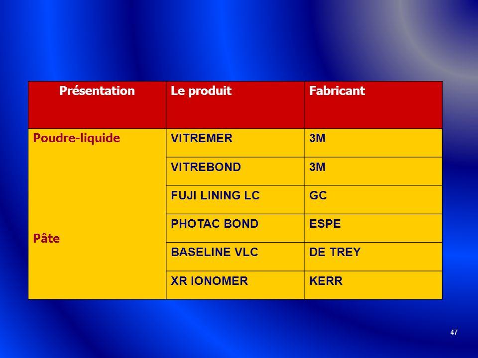 47 PrésentationLe produitFabricant Poudre-liquide Pâte VITREMER3M VITREBOND3M FUJI LINING LCGC PHOTAC BONDESPE BASELINE VLCDE TREY XR IONOMERKERR