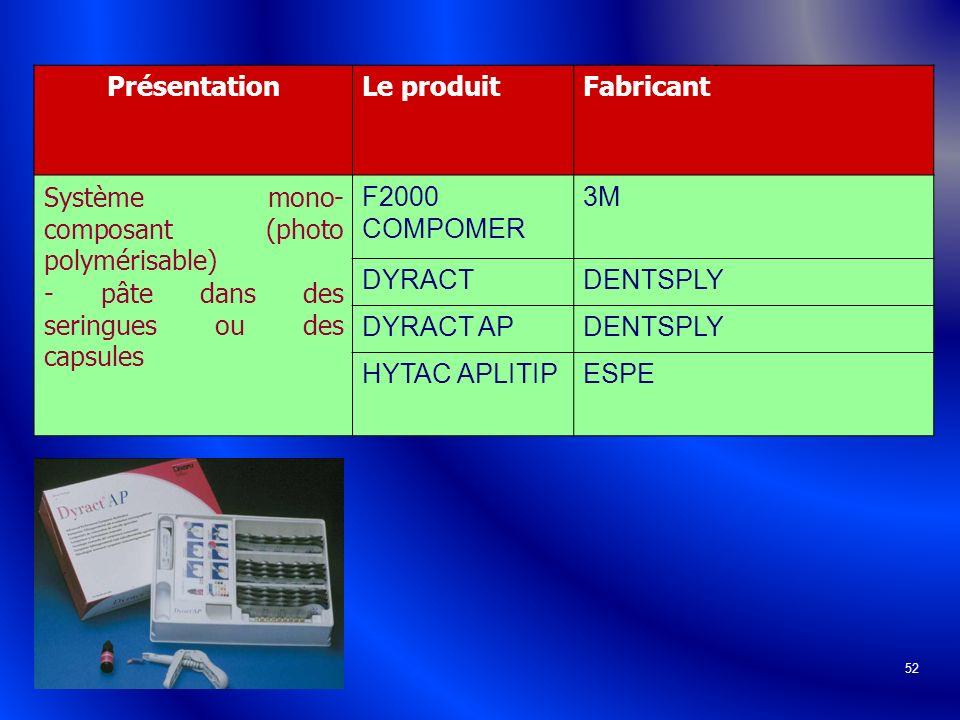 52 PrésentationLe produitFabricant Système mono- composant (photo polymérisable) - pâte dans des seringues ou des capsules F2000 COMPOMER 3M DYRACTDEN