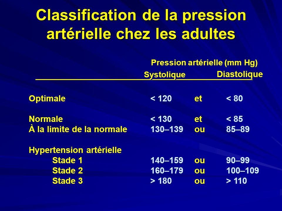 Optimale< 120et< 80 Normale< 130et < 85 À la limite de la normale130–139 ou85–89 Hypertension artérielle Stade 1140–159 ou90–99 Stade 2160–179ou100–10