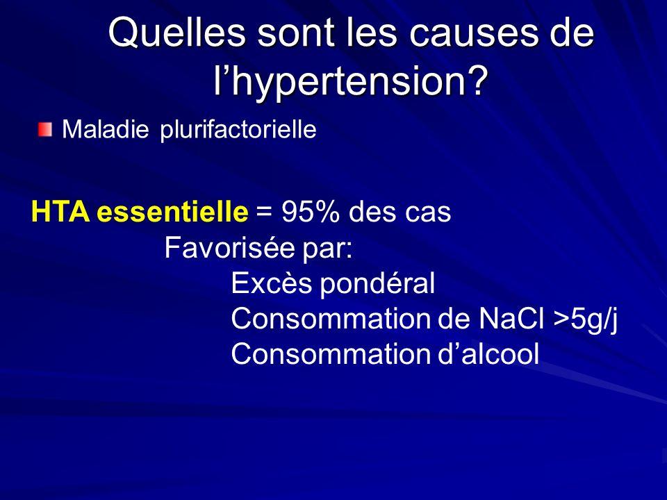 Quelles sont les causes de lhypertension? Maladie plurifactorielle HTA essentielle = 95% des cas Favorisée par: Excès pondéral Consommation de NaCl >5