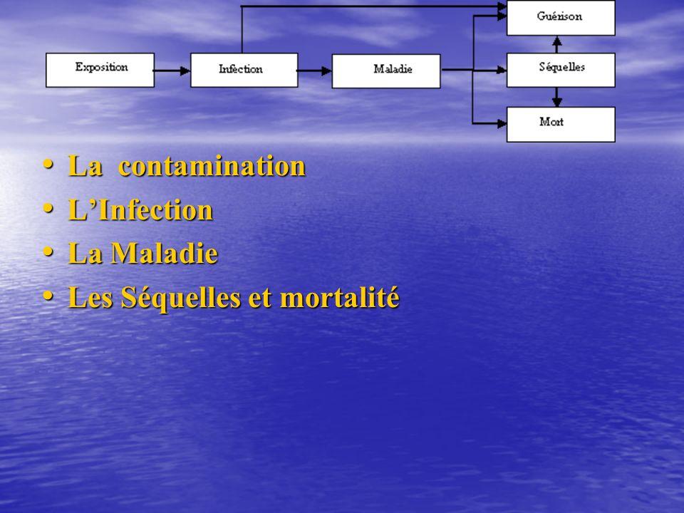La contamination La contamination LInfection LInfection La Maladie La Maladie Les Séquelles et mortalité Les Séquelles et mortalité