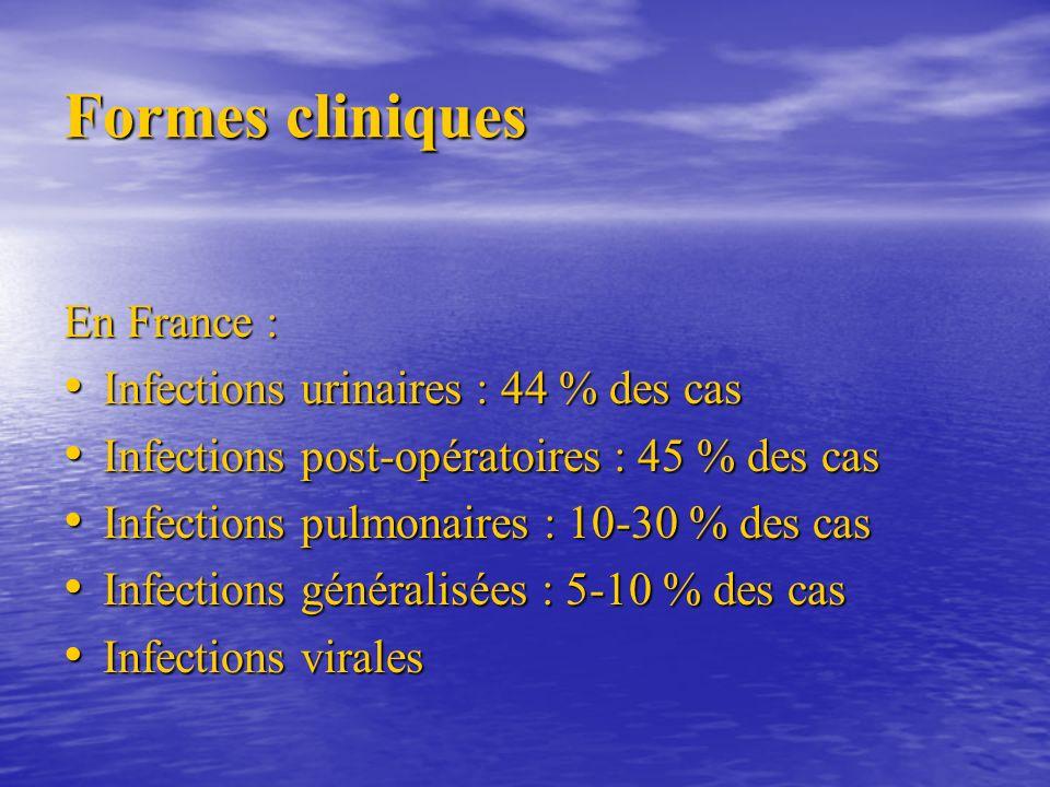 Formes cliniques En France : Infections urinaires : 44 % des cas Infections urinaires : 44 % des cas Infections post-opératoires : 45 % des cas Infections post-opératoires : 45 % des cas Infections pulmonaires : 10-30 % des cas Infections pulmonaires : 10-30 % des cas Infections généralisées : 5-10 % des cas Infections généralisées : 5-10 % des cas Infections virales Infections virales