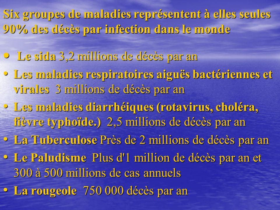 Six groupes de maladies représentent à elles seules 90% des décès par infection dans le monde Le sida 3,2 millions de décès par an Le sida 3,2 millions de décès par an Les maladies respiratoires aiguës bactériennes et virales 3 millions de décès par an Les maladies respiratoires aiguës bactériennes et virales 3 millions de décès par an Les maladies diarrhéiques (rotavirus, choléra, fièvre typhoïde.) 2,5 millions de décès par an Les maladies diarrhéiques (rotavirus, choléra, fièvre typhoïde.) 2,5 millions de décès par an La Tuberculose Près de 2 millions de décès par an La Tuberculose Près de 2 millions de décès par an Le Paludisme Plus d 1 million de décès par an et 300 à 500 millions de cas annuels Le Paludisme Plus d 1 million de décès par an et 300 à 500 millions de cas annuels La rougeole 750 000 décès par an La rougeole 750 000 décès par an