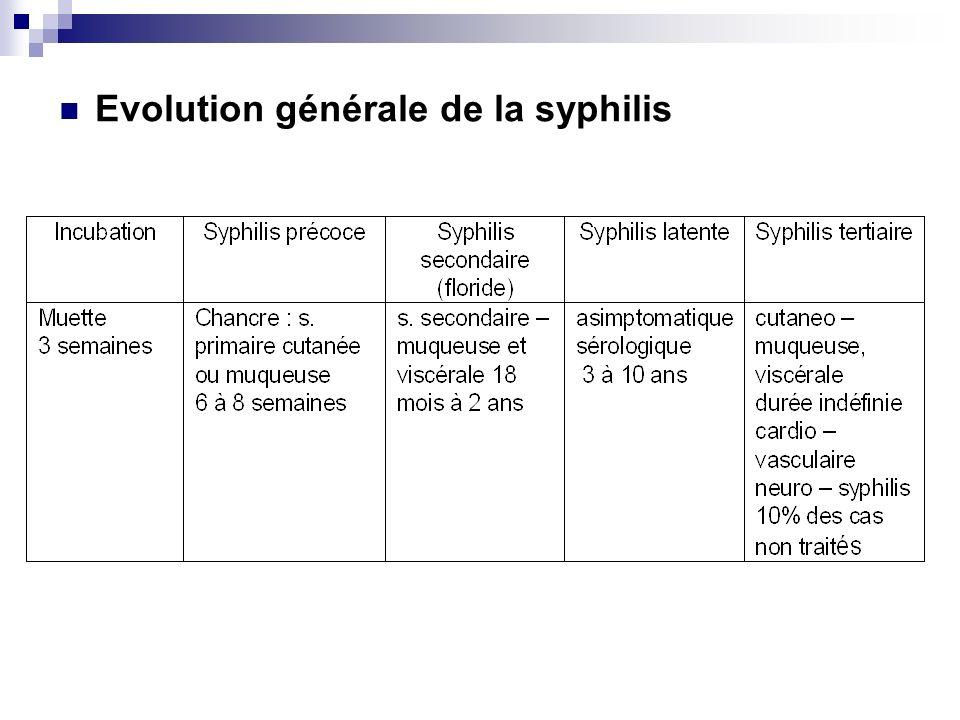 Evolution générale de la syphilis
