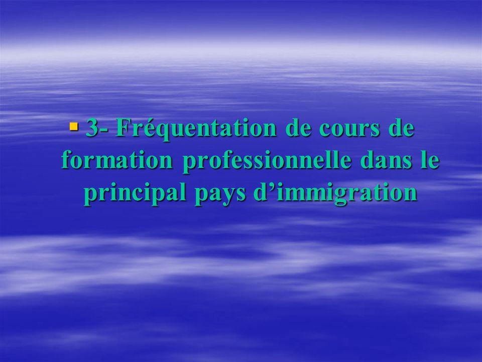 3- Fréquentation de cours de formation professionnelle dans le principal pays dimmigration 3- Fréquentation de cours de formation professionnelle dans